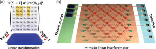 Photonic implementation of boson sampling: a review