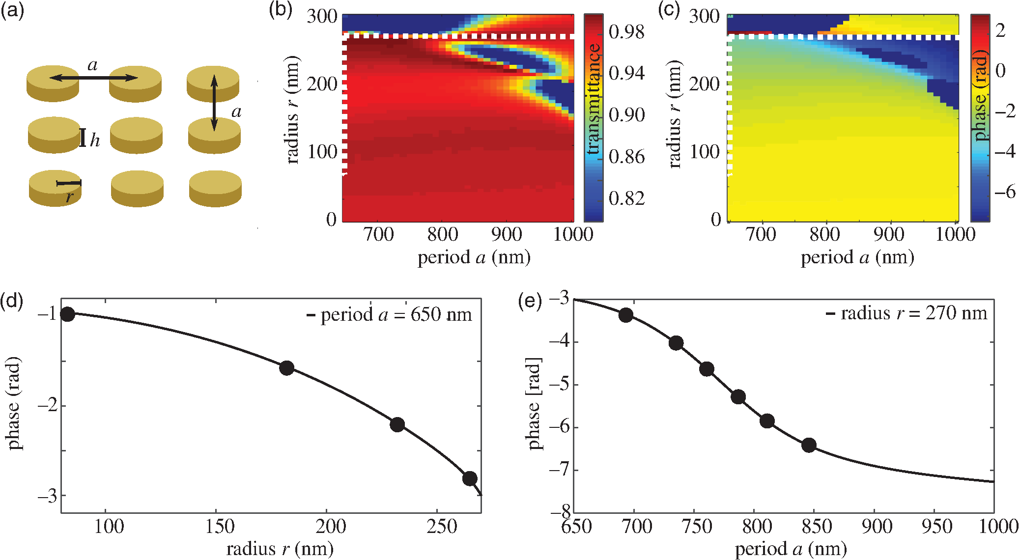 Dielectric metasurfaces for distance measurements and three