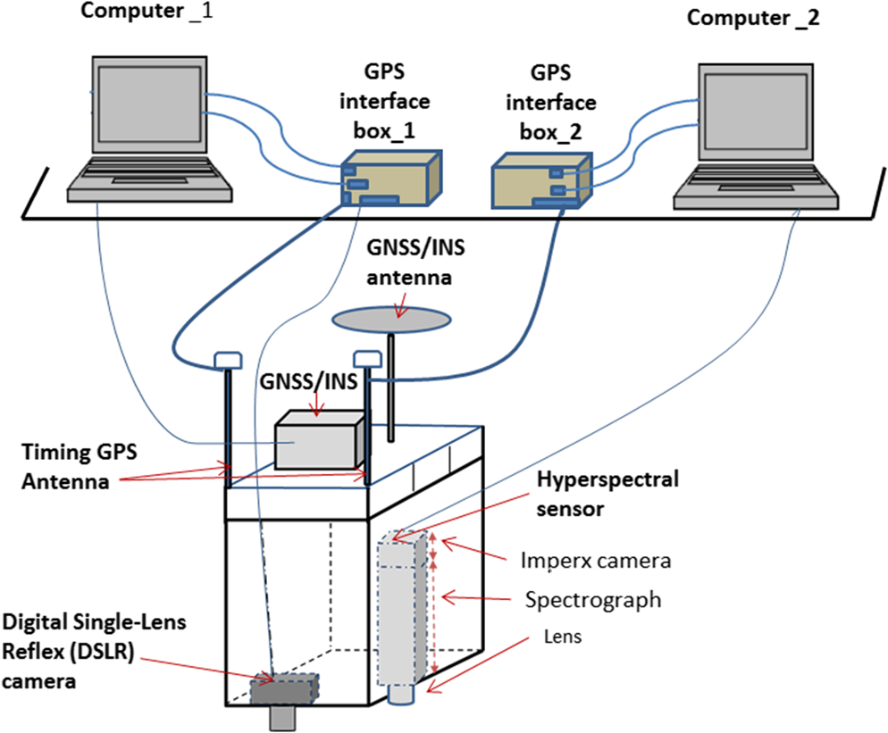 Georeferencing Of Mobile Ground Based Hyperspectral Digital Single Camera Diagram Labeled Related Keywords Fig 1