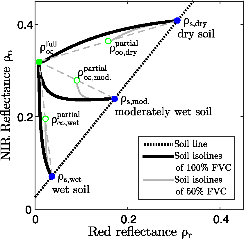 Soil isoline equations in the red nir reflectance subspace for Full form of soil