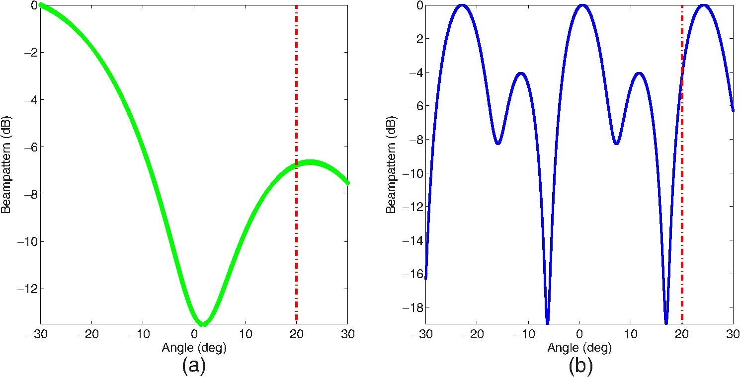 Robust design of multiple-input multiple-output radar