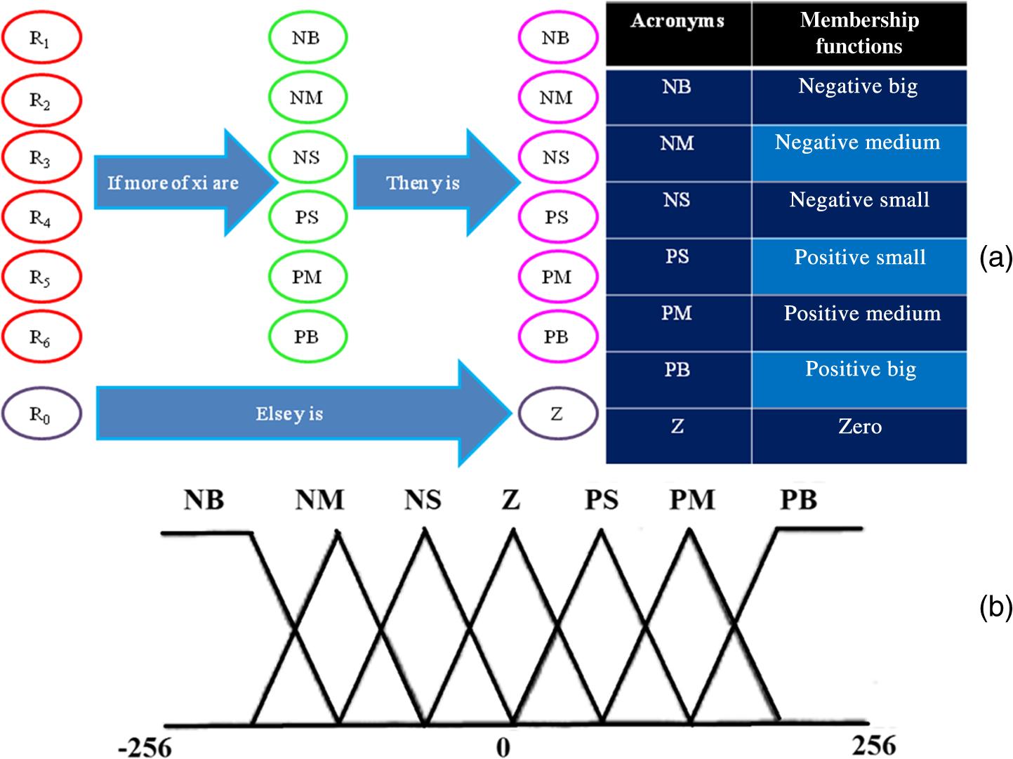 Raised Edge Detector Circuit Diagram Wire Data Schema Dark Development Of The Iterative Detection Method Applied On Rh Spiedigitallibrary Org Light