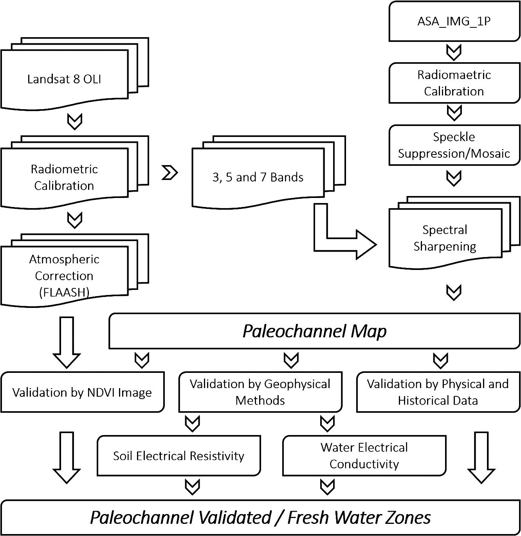 Paleochannel delineation using Landsat 8 OLI and Envisat ASAR image