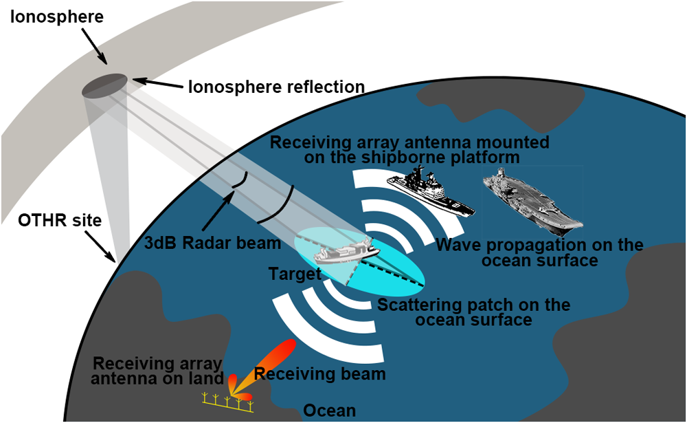 Simulation study of first-order sea clutter Doppler spectra for