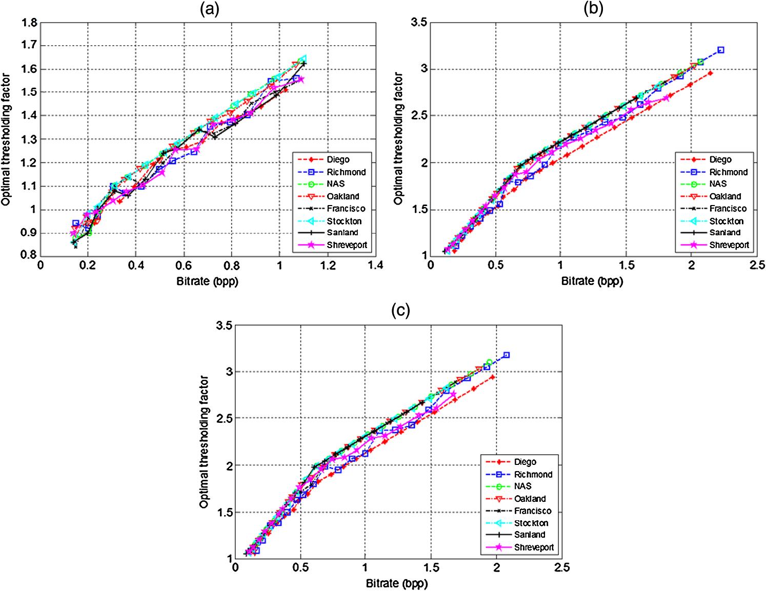 Entropy-aware projected Landweber reconstruction for quantized block