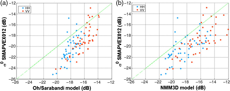 Empirical fitting of forward backscattering models for multitemporal