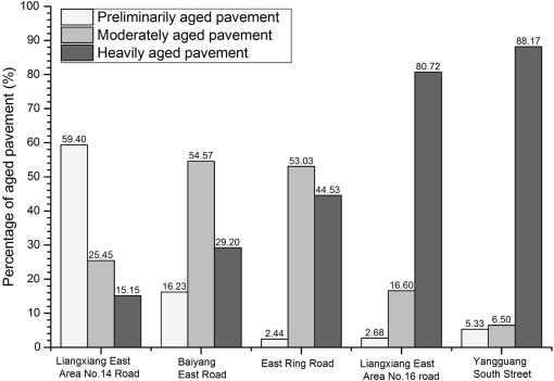 Mapping asphalt pavement aging and condition using multiple