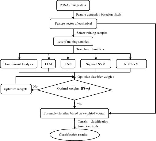 Terrain classification of polarimetric synthetic aperture