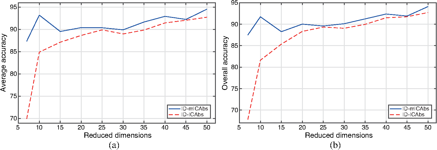 Independent component analysis-based band selection