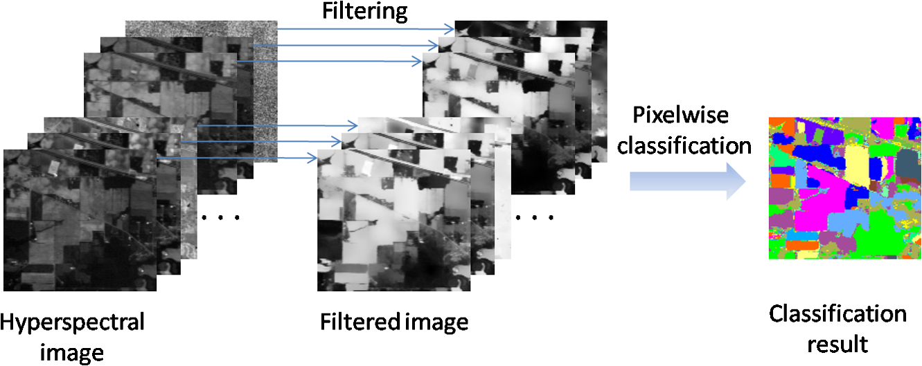 Hyperspectral image classification based on filtering: a comparative