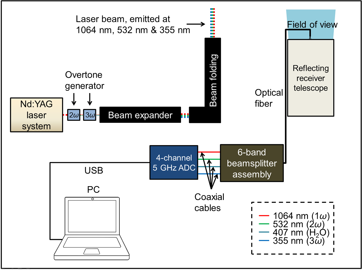Exploitation of an atmospheric lidar network node in single shot the received light is transmitted through an optical fiber into an assembly of beamsplitters where it is divided into six spectral bands and measured with a fandeluxe Choice Image