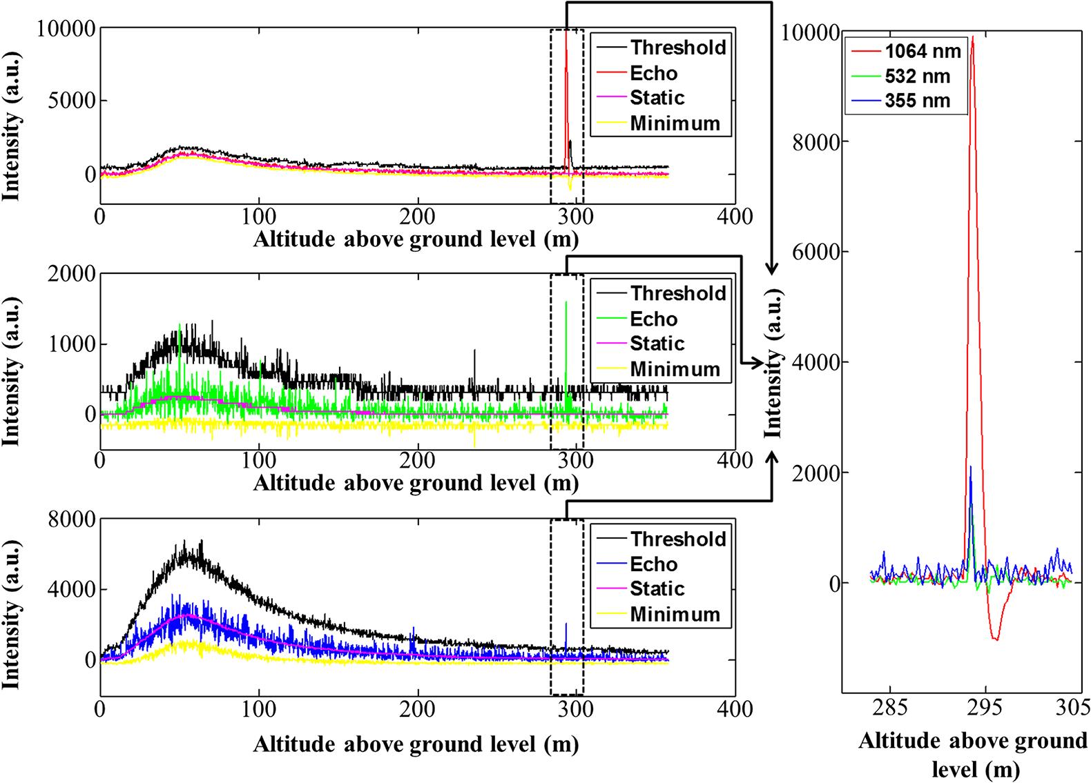 Exploitation of an atmospheric lidar network node in single shot jars113036009f006g fandeluxe Images