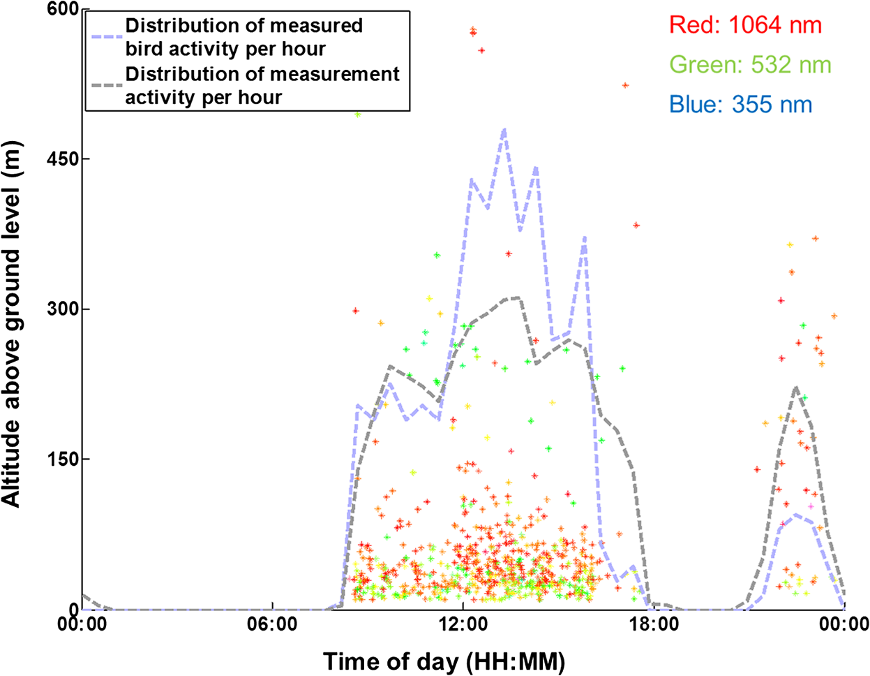 Exploitation of an atmospheric lidar network node in single shot together with the total hourly activity of observed events compared to the total hourly measurement activity the events are given false color fandeluxe Choice Image