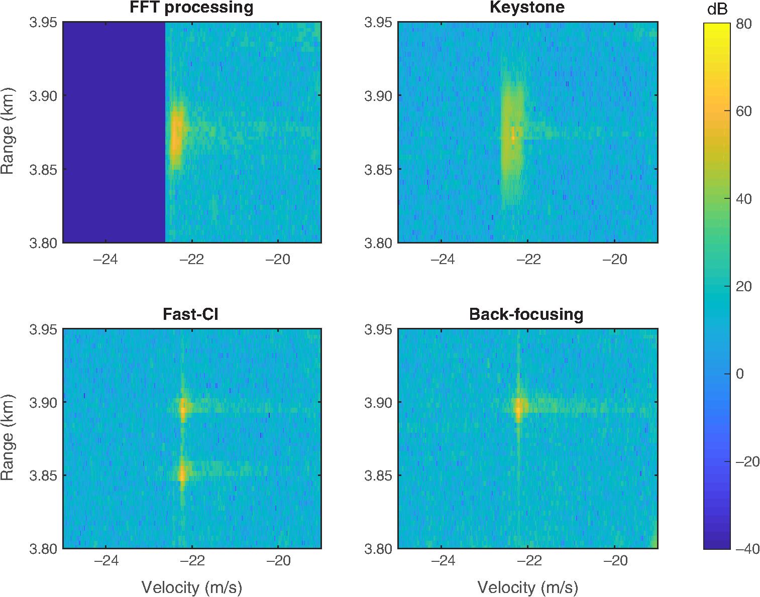 Comparison of range migration correction algorithms for range