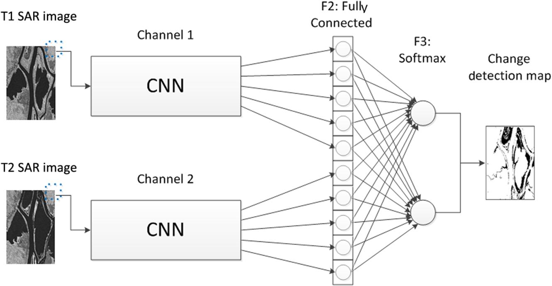 Change Detection In Multitemporal Synthetic Aperture Radar Images Remington597explodedviewdiagrampng Framework Of Dual Channel Cnn Model Jars 11 4 042615 F001