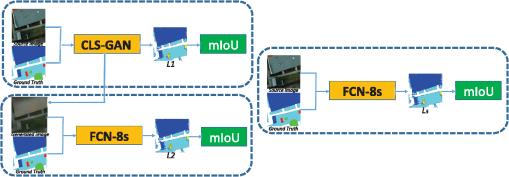 Translation-aware semantic segmentation via conditional