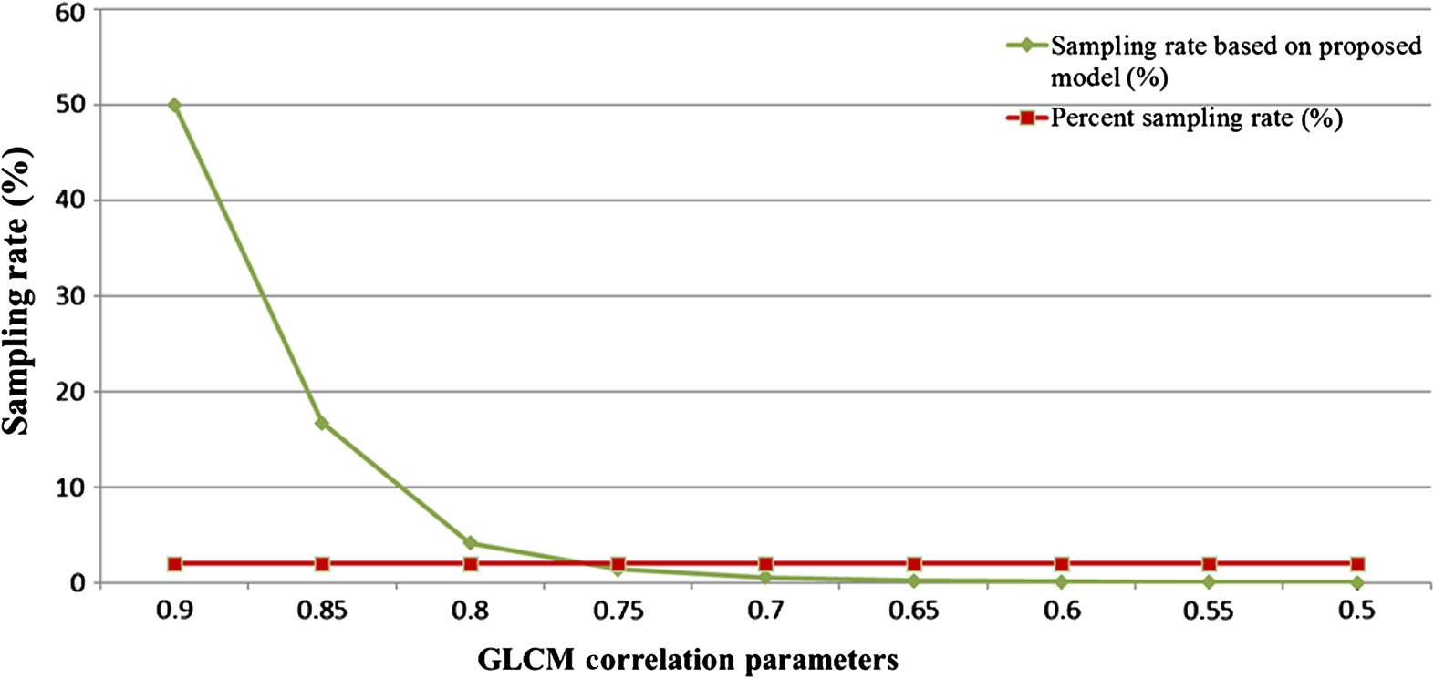 Accuracy assessment model for classification result of remote comparison sampling rate with each glcm correlation parameter and percent sampling fandeluxe Choice Image