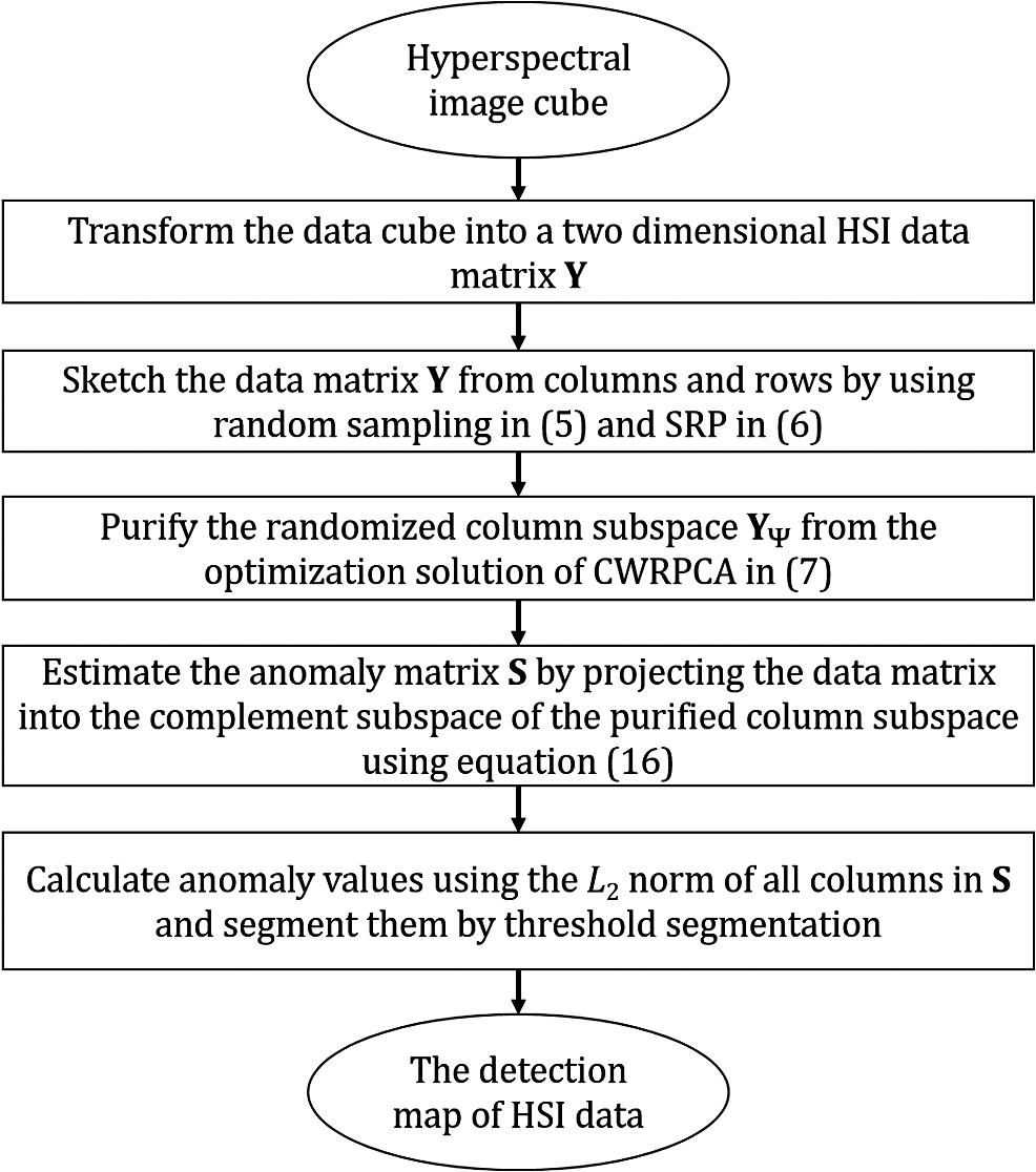 Randomized subspace-based robust principal component