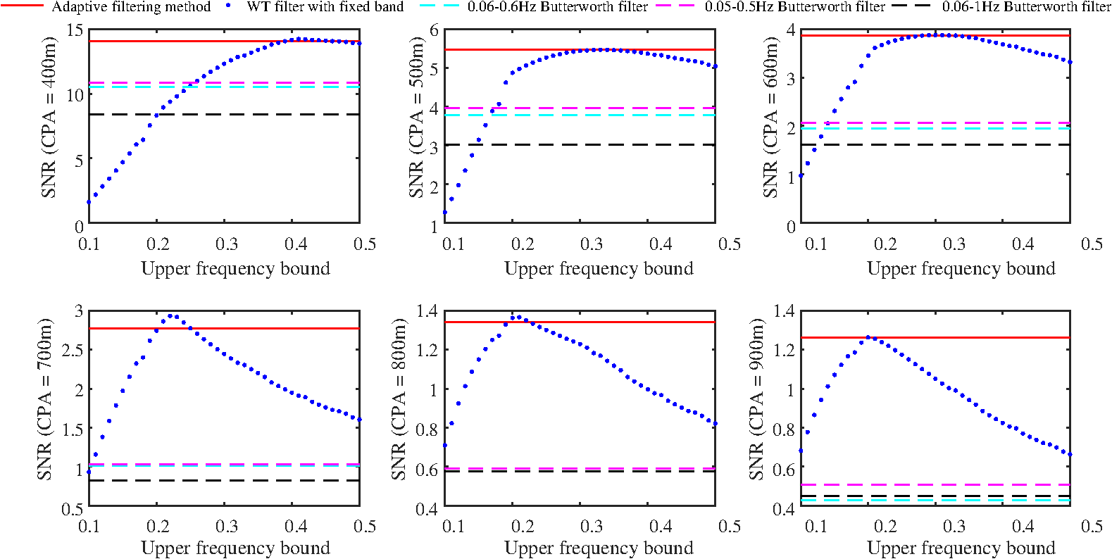 Adaptive Filtering Method For Magnetic Anomaly Detection Upper Diagram Bandpass Filter Applied To Signal Middle The Continuous Lines Are Snr Of Signals Processed By Proposed Dashed Mark Performance Traditional Filters