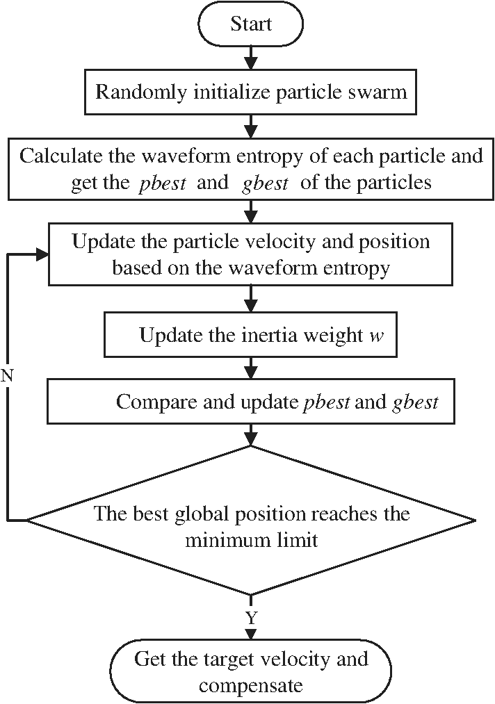 Particle swarm optimization for motion compensation in
