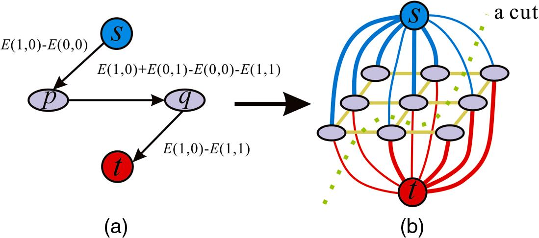 Comparison of optimization algorithms for interferometric synthetic
