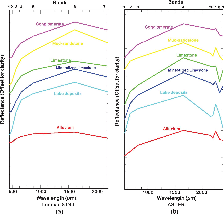 Detection of Pb–Zn mineralization zones in west Kunlun using Landsat