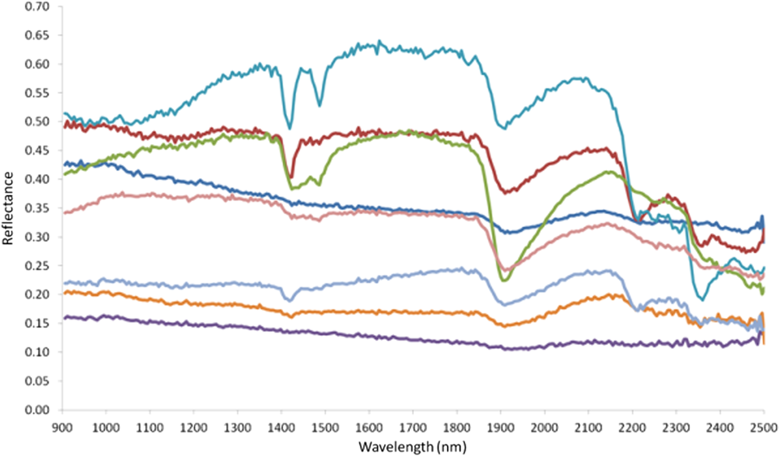 Full-range, solar-reflected hyperspectral microscopy to