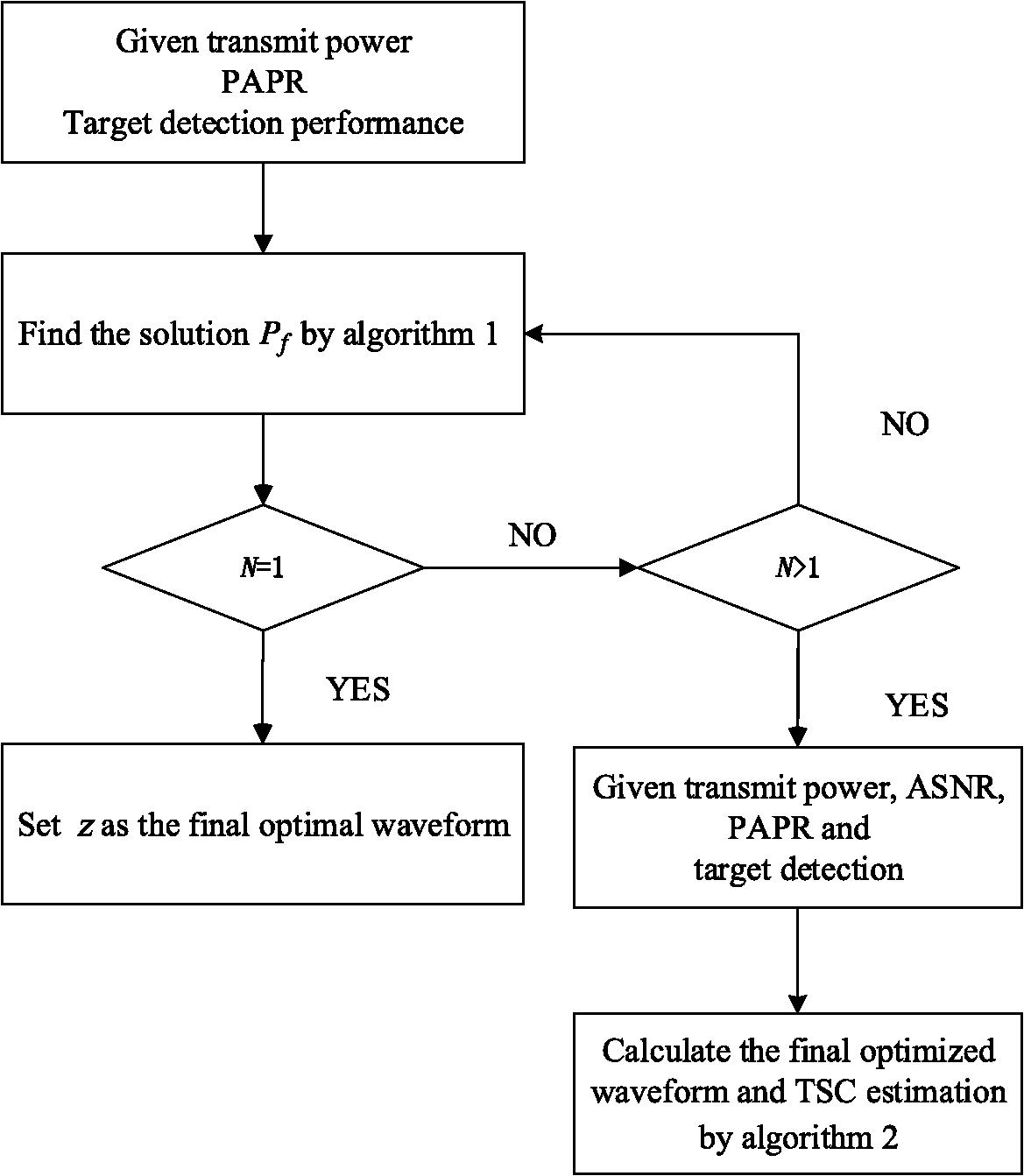 Cognitive Radar Waveform Optimization Based On Kalman Filtering For Block Diagram Of N1 Multiplexer Fig 2