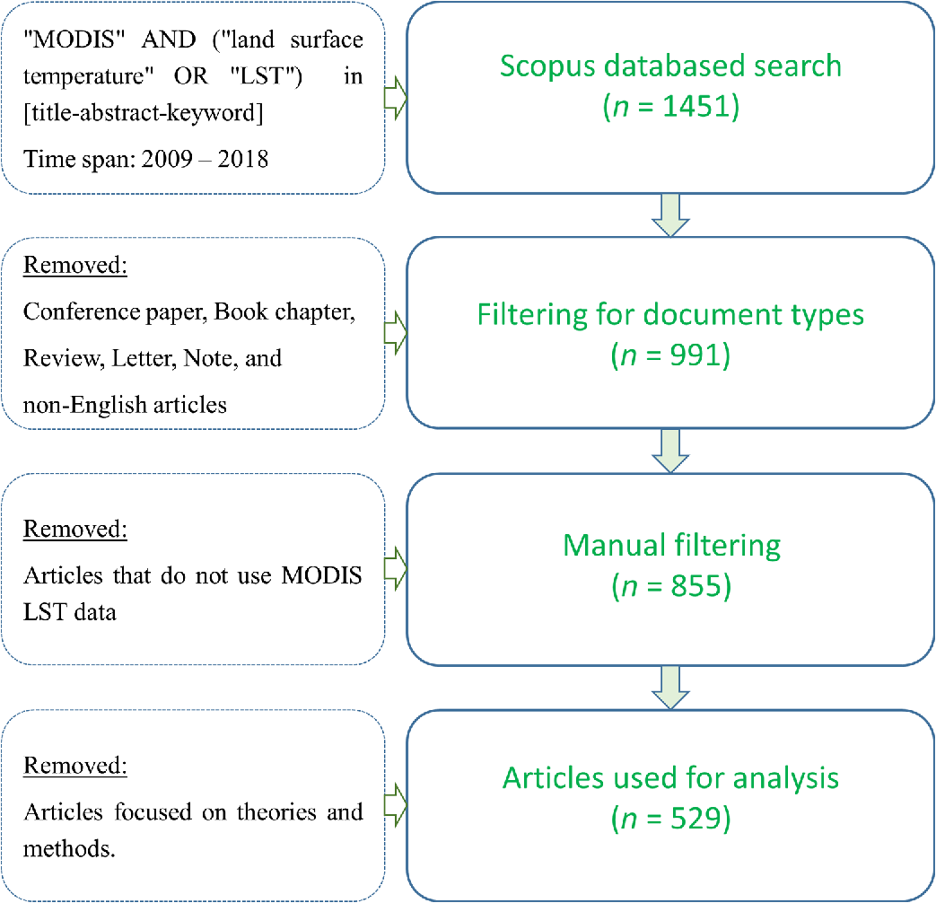 Application of MODIS land surface temperature data: a systematic
