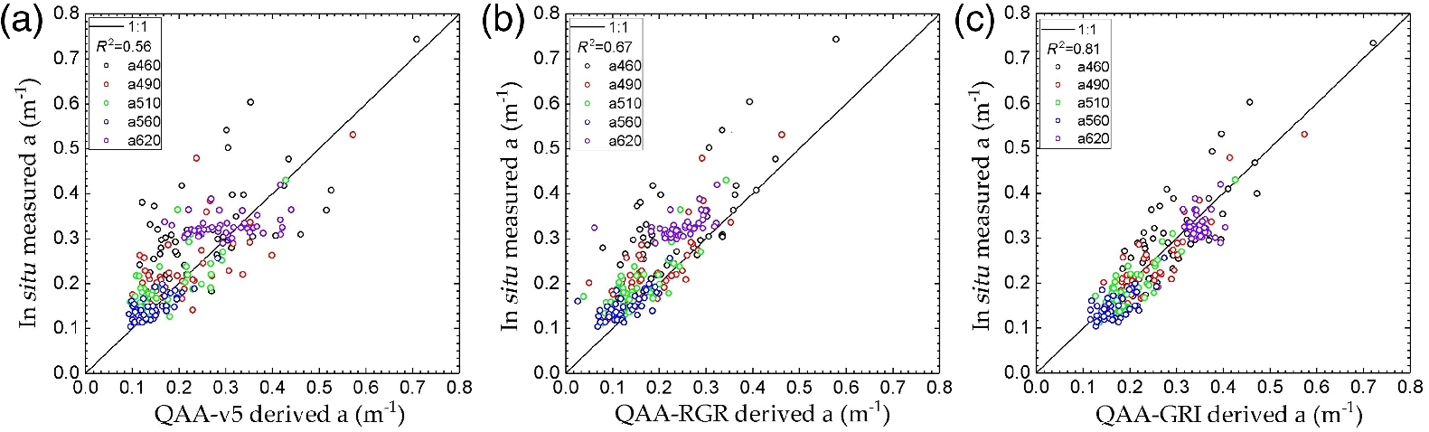 Jrs Red Lake >> Retrieval of absorption coefficients for a drinking water ...