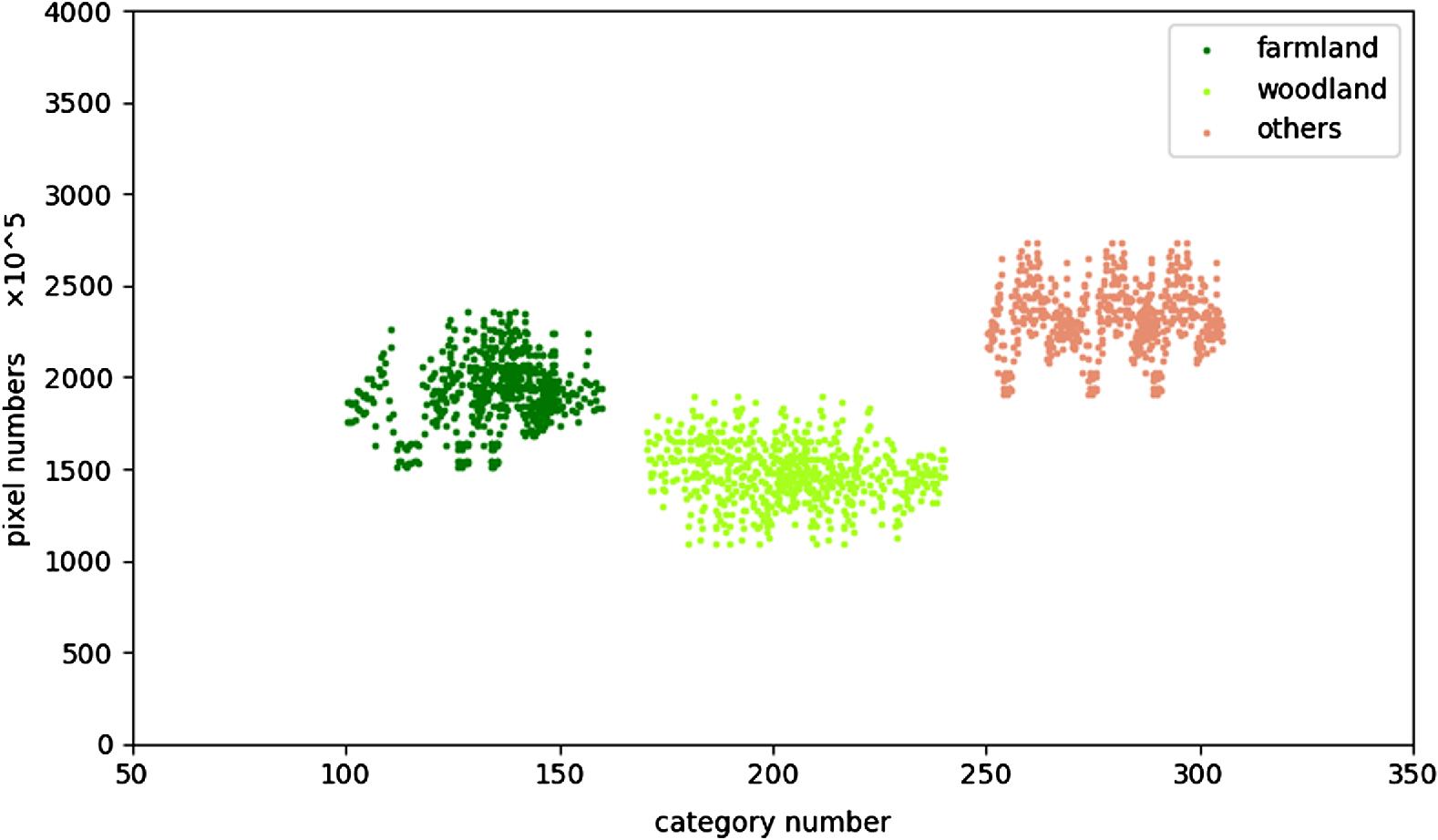 Segmentation model based on convolutional neural networks for