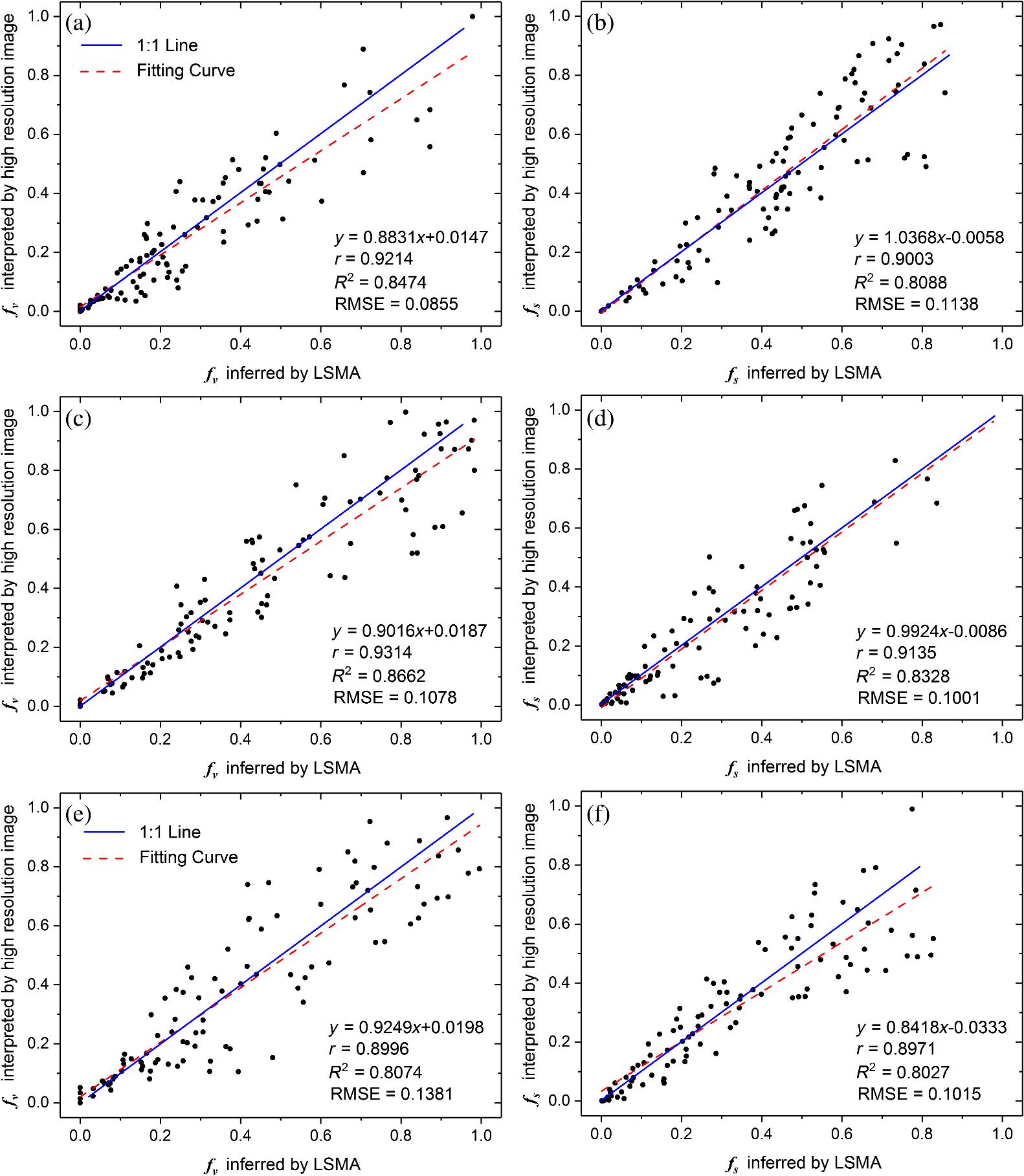Remote Sensing Estimation Of Urban Surface Evapotranspiration Based 3204 Cat Engine Diagram Fig 4