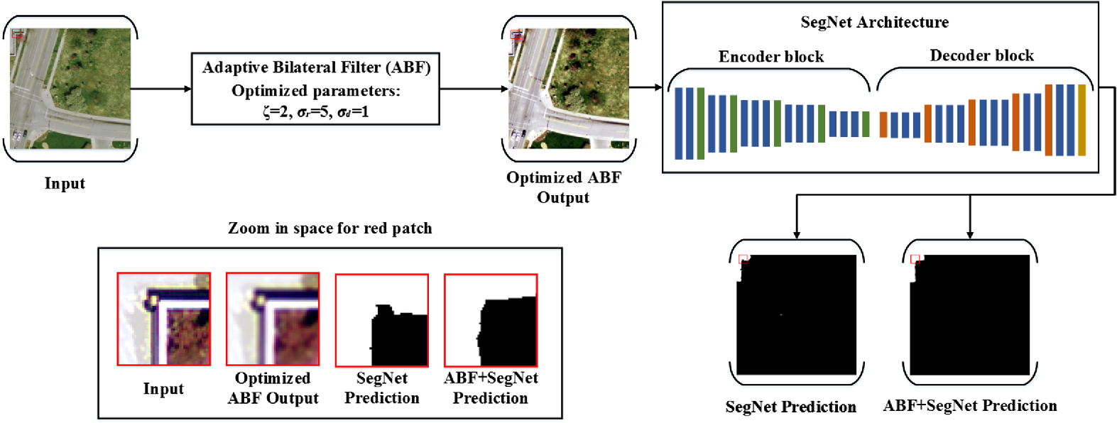 Fusion of deep learning with adaptive bilateral filter for