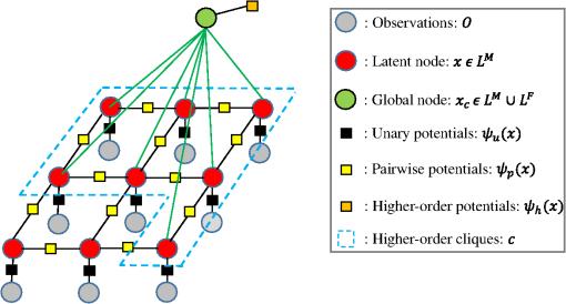 Semantic segmentation of multisensor remote sensing imagery