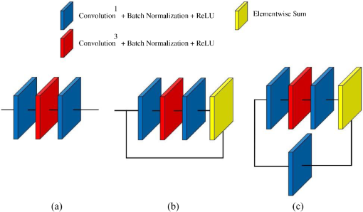 Convolutional neural network architecture for digital