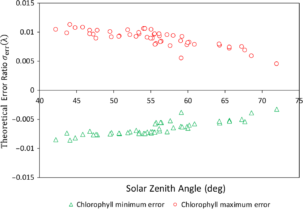 Evaluation of radiometric performance of MODIS visible bands using
