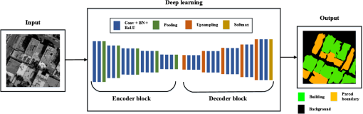 Deep learning-based method for reconstructing three