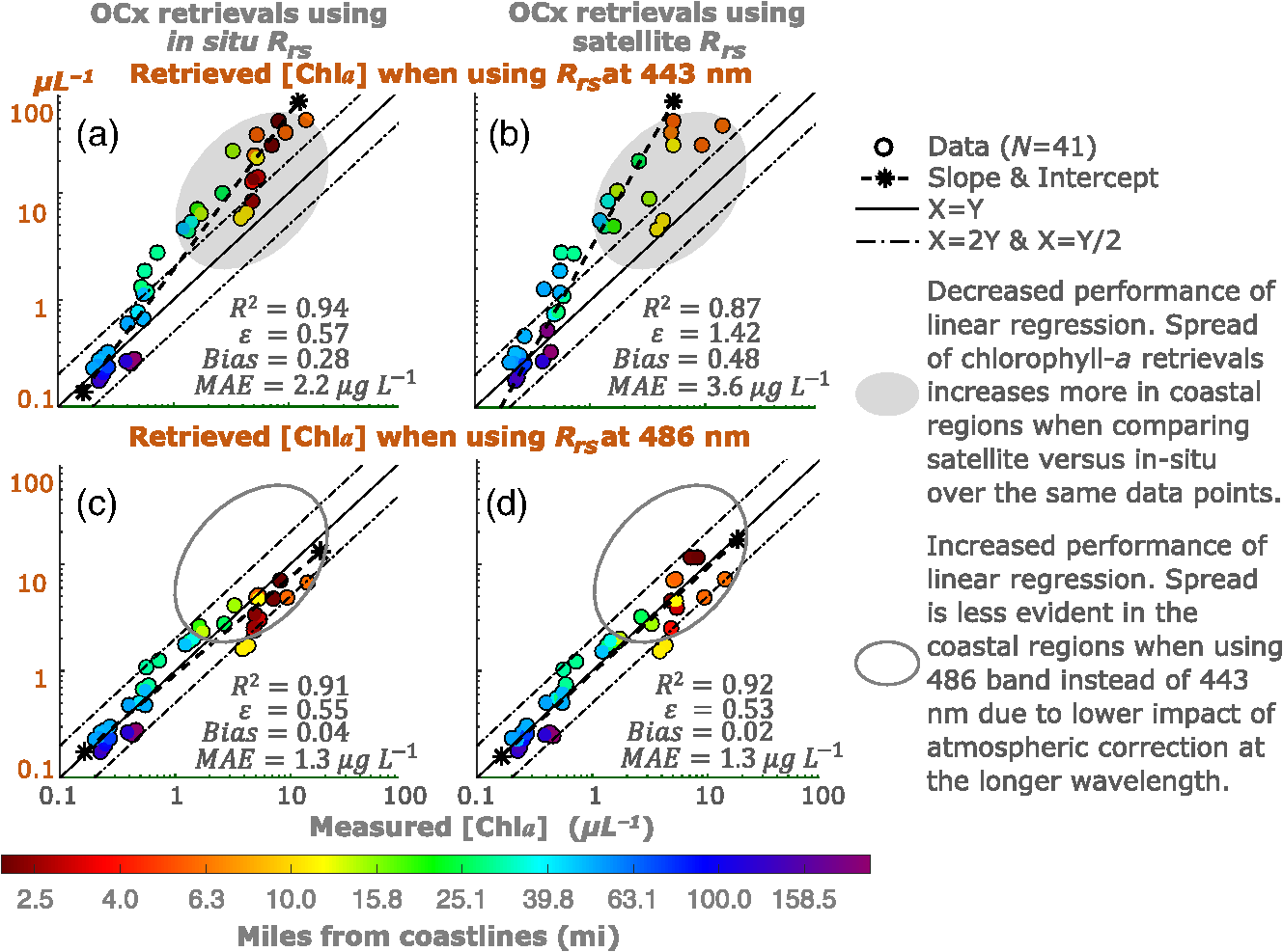 Analyses of satellite ocean color retrievals show advantage of
