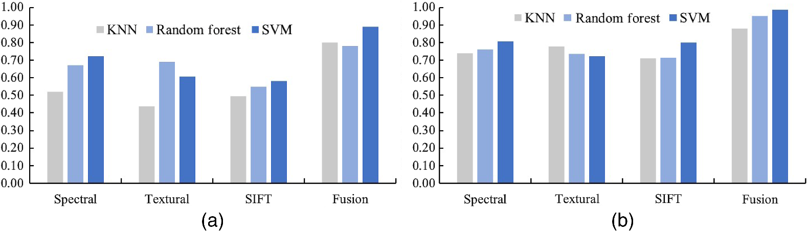 Scene classification based on the bag-of-visual-words and