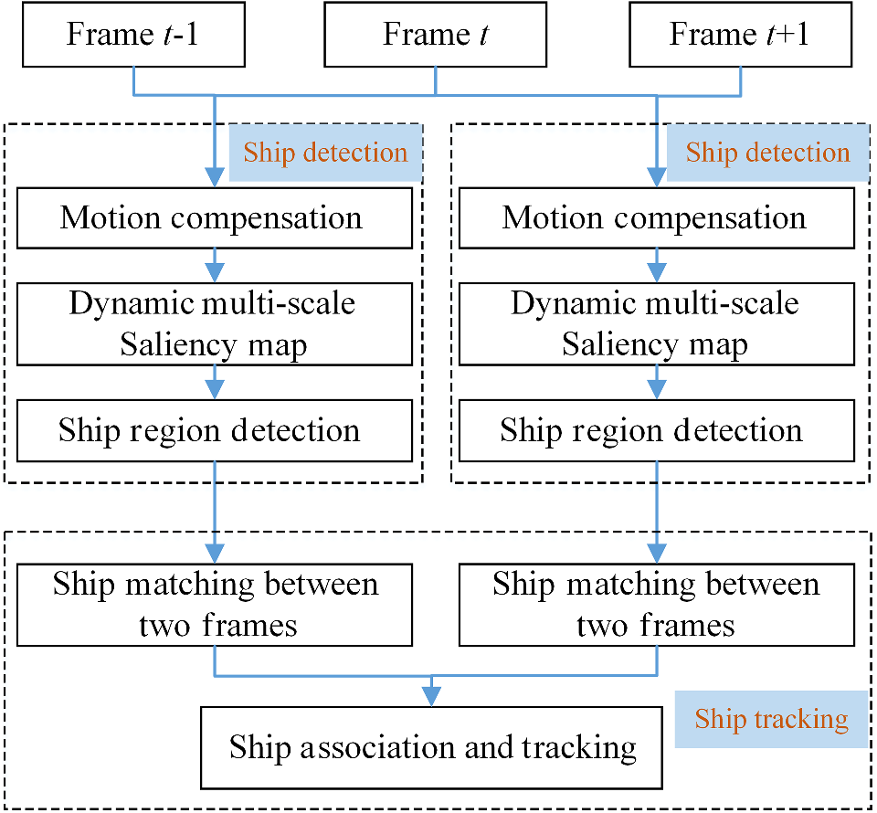 Ship detection and tracking method for satellite video based on