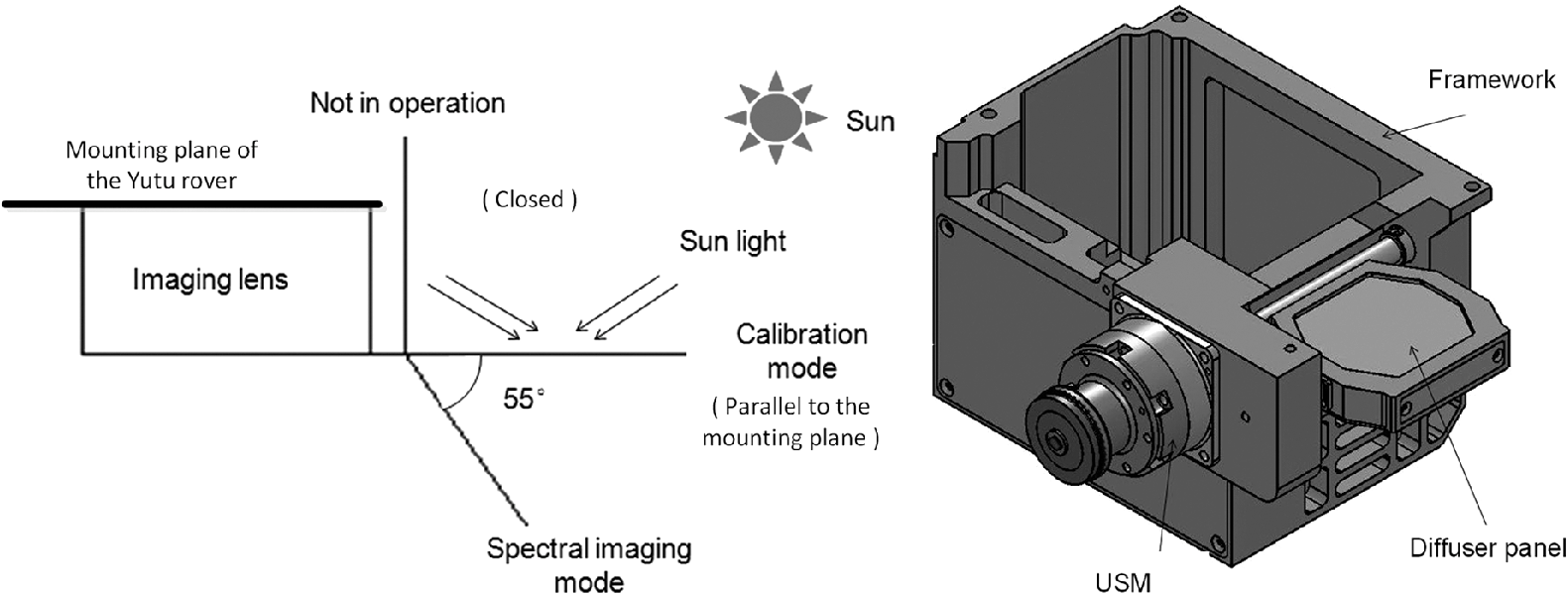 Spectrometers based on acousto-optic tunable filters for in
