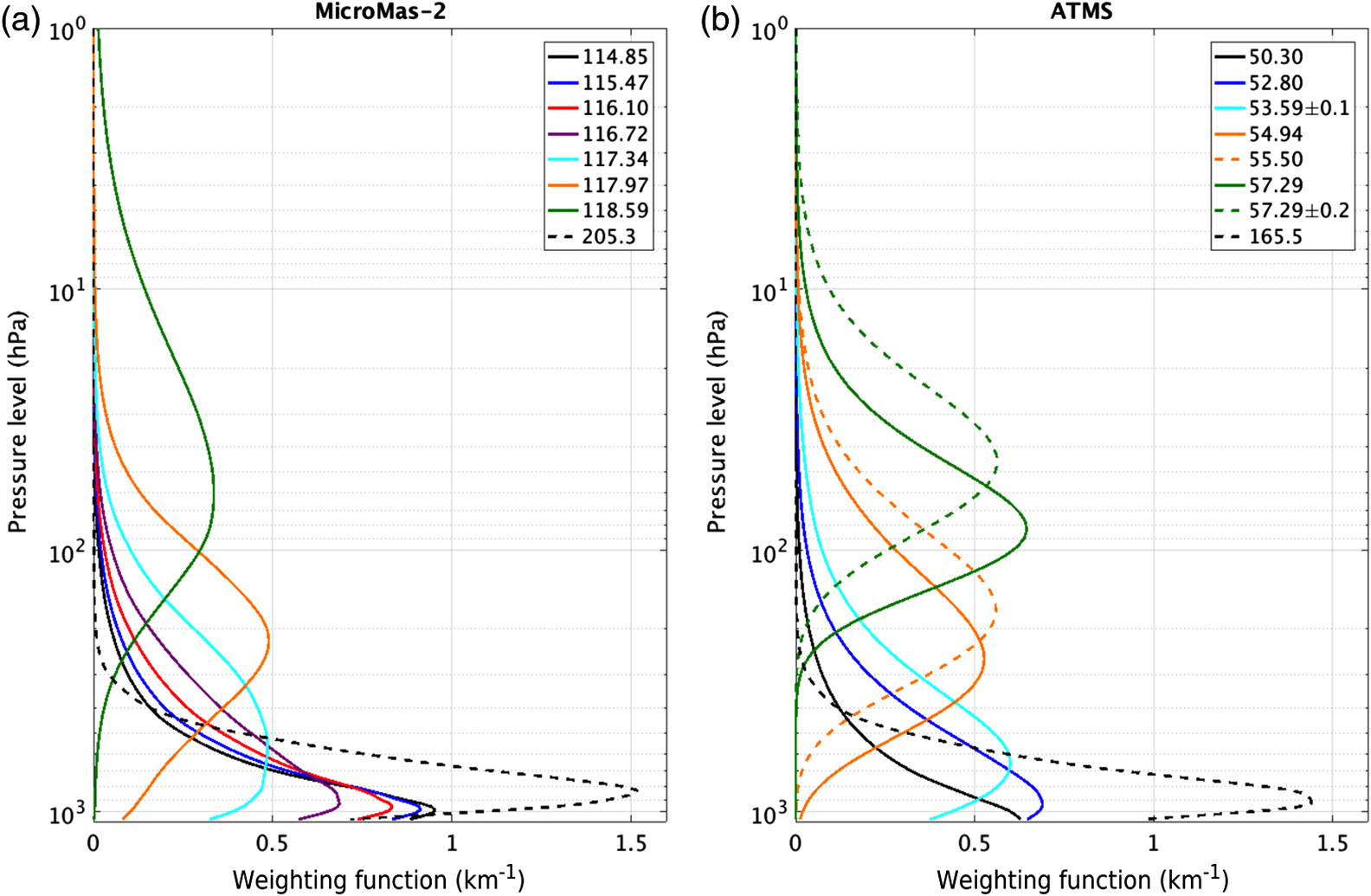 Global analysis and forecast impact assessment of CubeSat