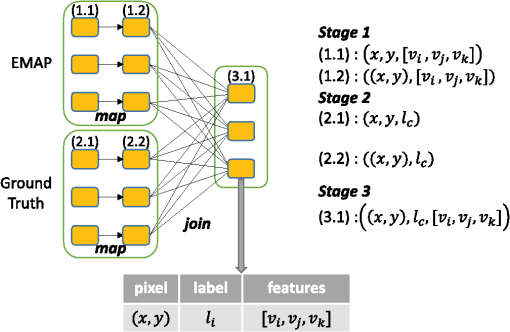 Parallel and distributed implementation on SPARK of a spectral