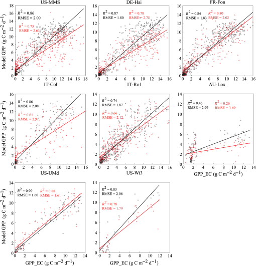 Estimating deciduous broadleaf forest gross primary productivity by