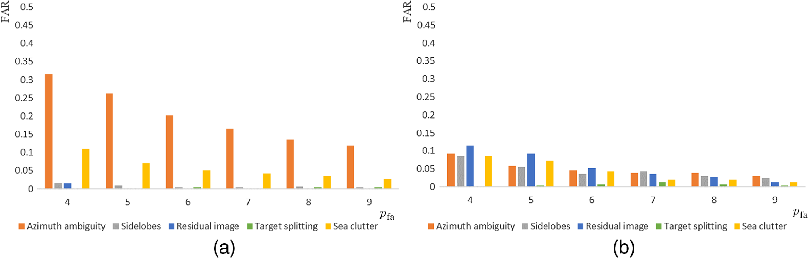 Comparative study of sea clutter distribution and ship