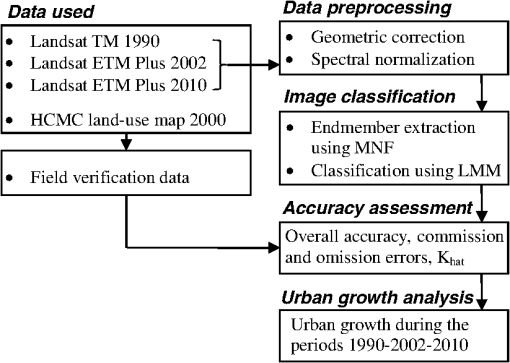 Urban growth mapping from Landsat data using linear mixture
