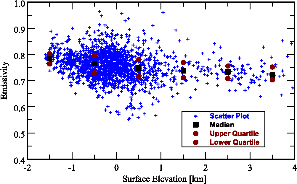 VIRTIS/VEX observations of Venus: overview of selected