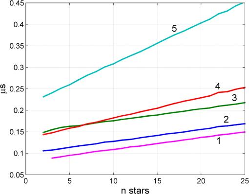 Small-angle rotation method for star tracker orientation