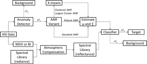 Clustering hyperspectral imagery for improved adaptive