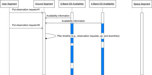 Towards a critical design of an operational ground segment
